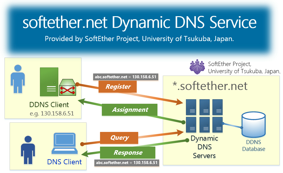 softether.net Dynamic DNS Service